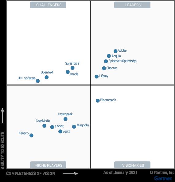 Figure_1_Magic_Quadrant_for_Digital_Experience_Platforms-3
